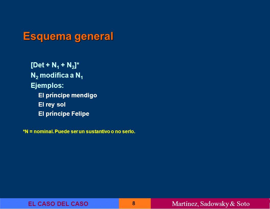 Esquema general [Det + N1 + N2]* N2 modifica a N1 Ejemplos: